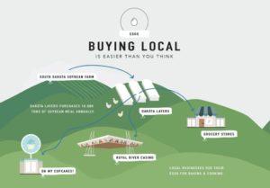 misleading local foods image