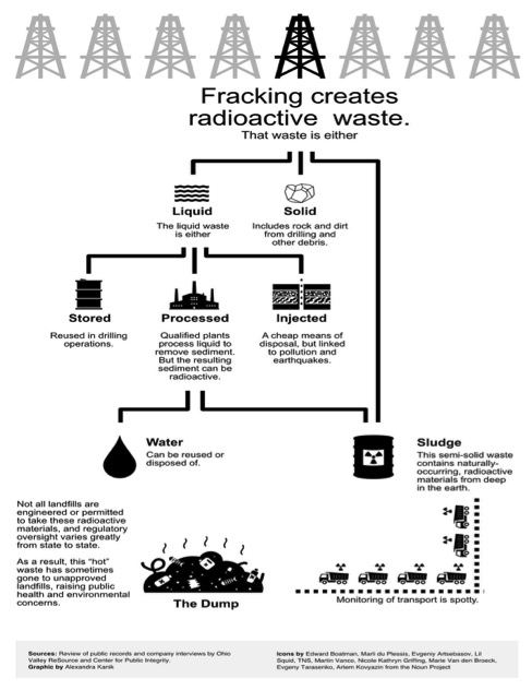 oil and gas waste chart